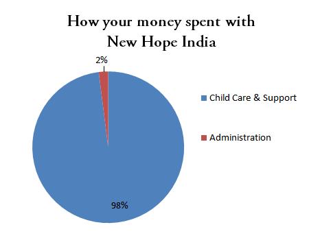 Child Sponsorship money Spent with New Hope India